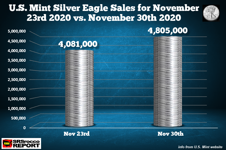 MAJOR Dip-BUYING: Silver Eagle Sales Surge To Highest Level In Nine Months