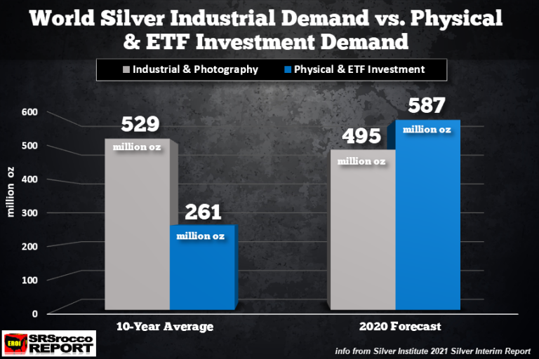 Silver Eagle Sales Blow Pass 30 Million & Prepare For Fireworks As Investment Demand Surpasses Industrial Demand