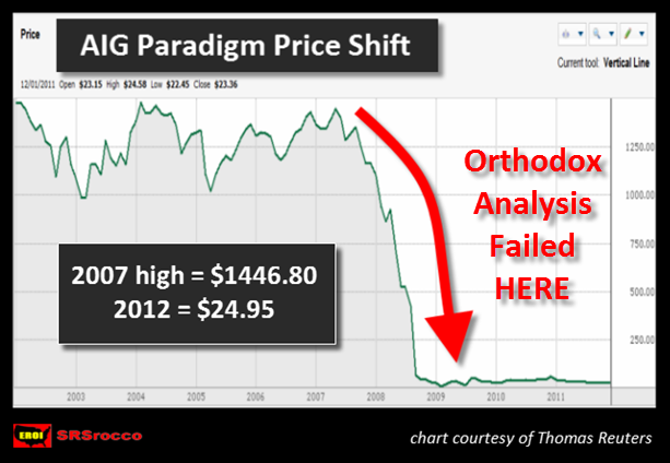 AIG PRICE SHIFT