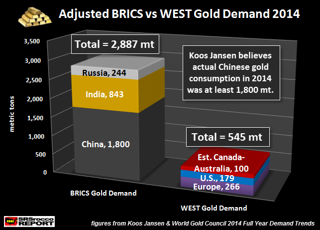 Adjusted BRICS vs WEST Gold Demand 2014 NEW