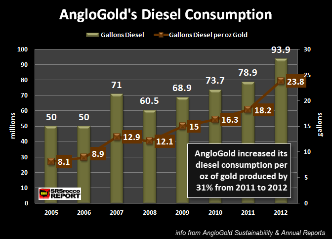AngloGold Diesel Consumption 2005-2012