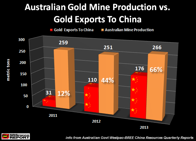 Australian Gold Mine Production vs Chinese Exports
