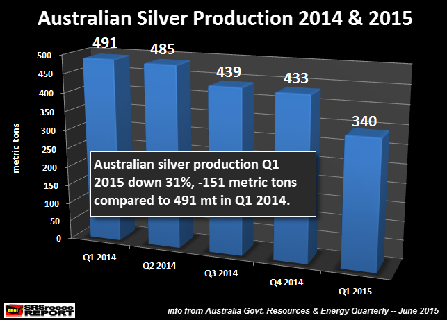 Australian Silver Production Q1 2015
