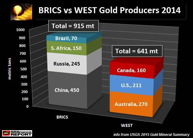 BRICS Gold Production vs WEST 2014 NEW