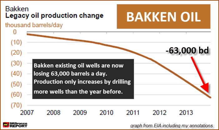 Bakken 63000 Oil Decline Chart