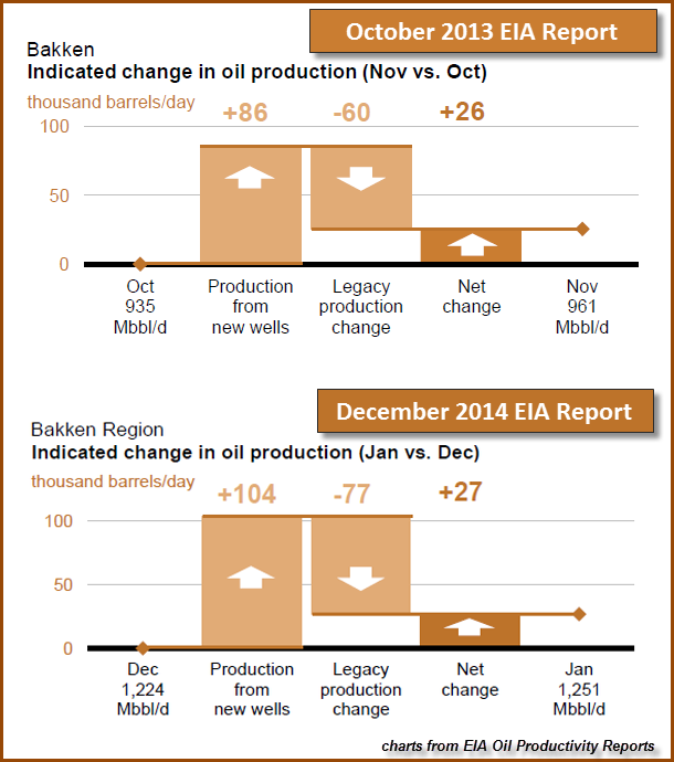 Bakken Change In Oil Production