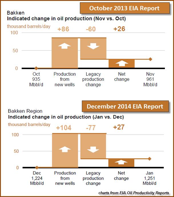 Bakken Change In Oil Production
