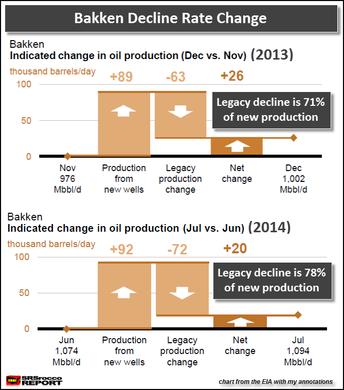 Bakken Decline Rate Change