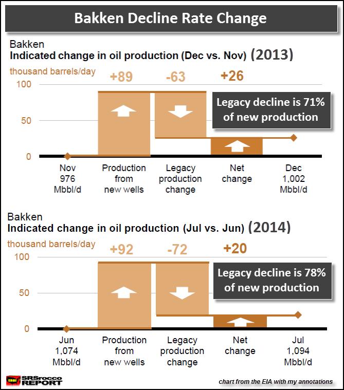 Bakken Decline Rate Change