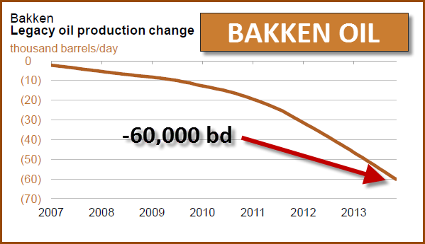Bakken Legacy Decline OCT 2013
