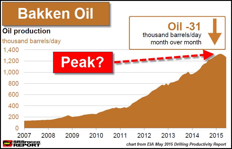 Bakken Peak Oil