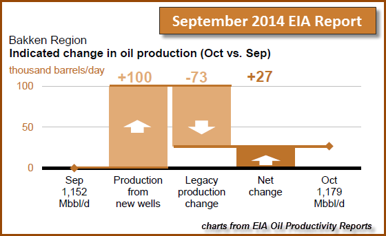 Bakken Sept 2014 Report