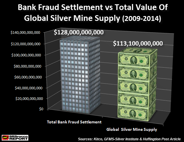 Bank Fraud Settlement vs Global Silver Value
