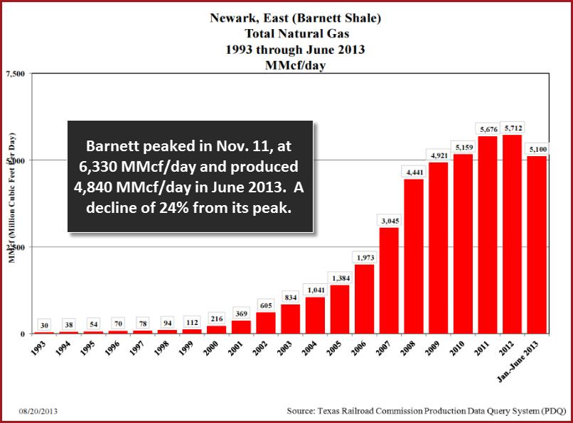 Barnett Shale Gas Peak2