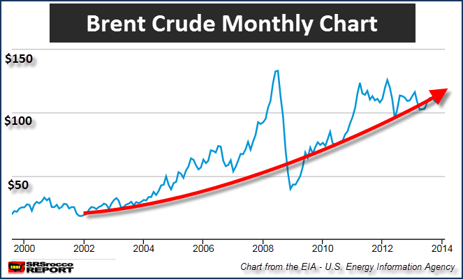 Brent Crude Monthly Chart