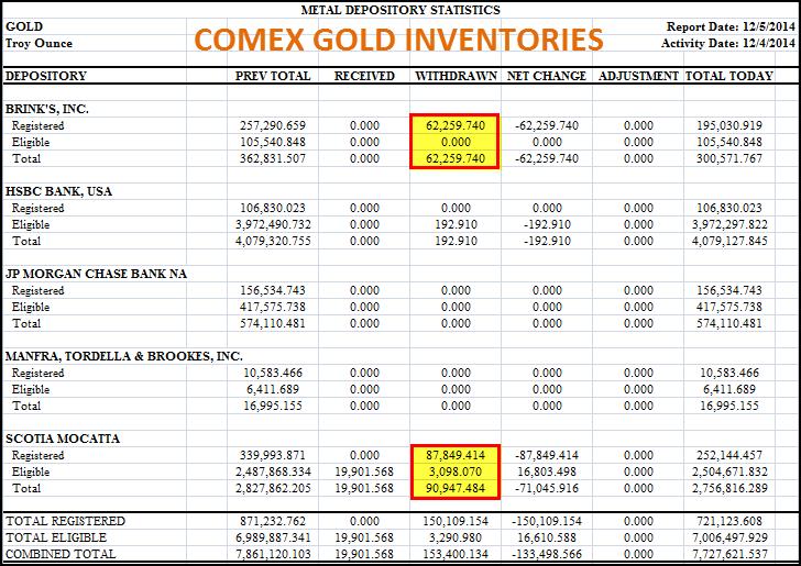 COMEX GOLD 120514