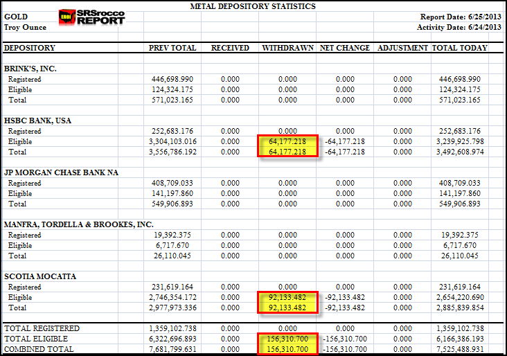 COMEX GOLD INVENTORY EXCEL 62513