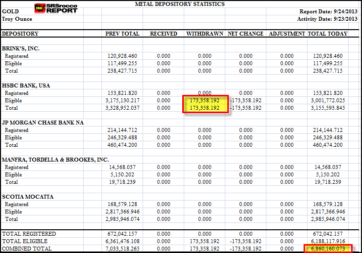 COMEX GOLD Inventories 92413