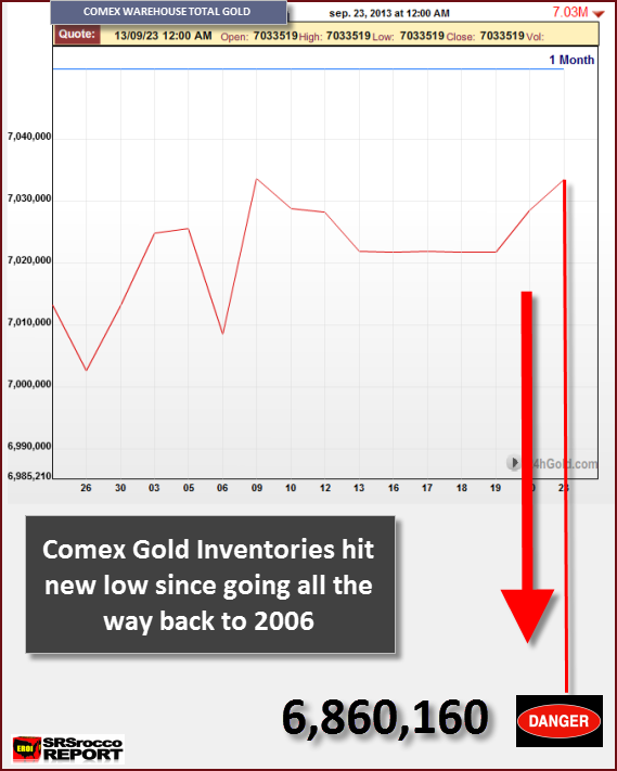 COMEX GOLD new Low 92413