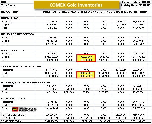 COMEX Gold Inventories 73115