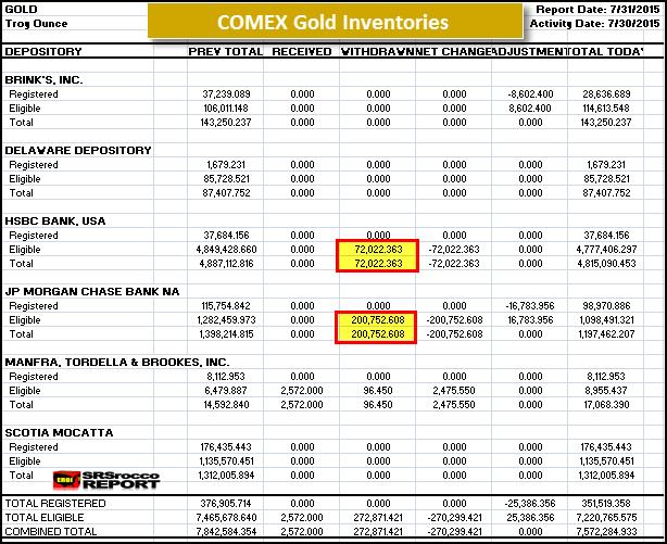 COMEX Gold Inventories 73115