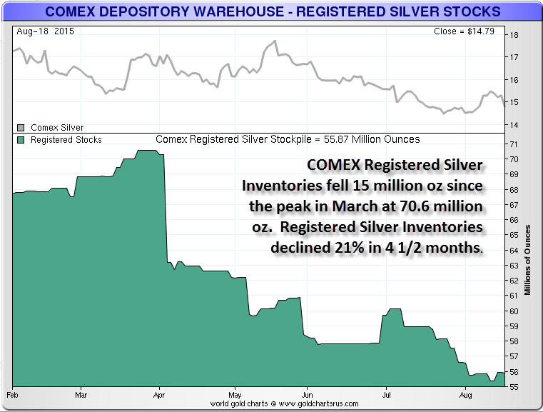 COMEX Registered Inventories Aug 19th