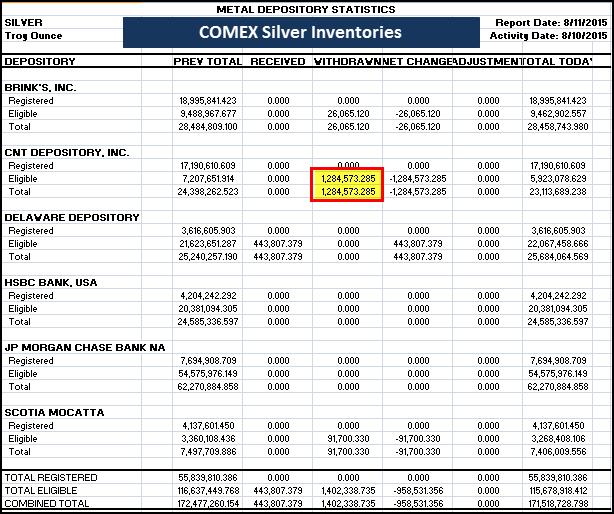 COMEX Silver Inventories 081115