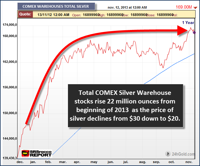 COMEX Silver Warehouse Stocks 2013