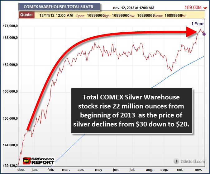 COMEX Silver Warehouse Stocks 2013