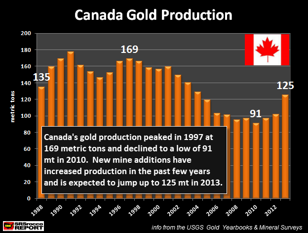 Canada Gold Production new