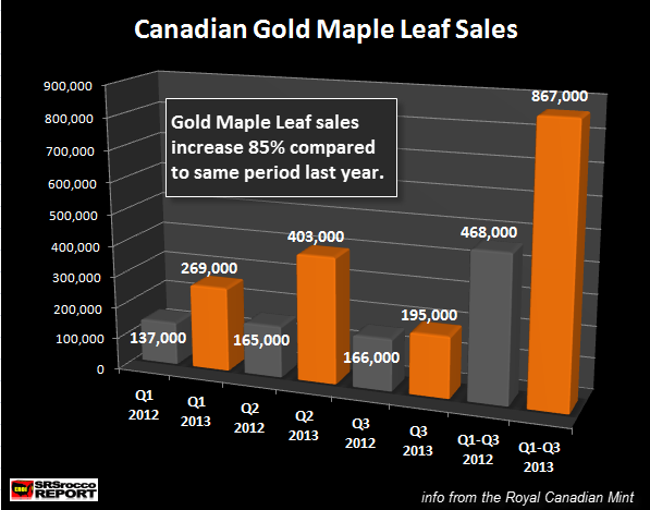 Canadian Gold Maple Leaf Sales Q3 2012