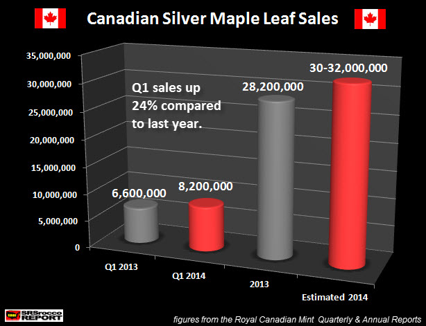 Canadian Maple Leaf Sales Q1 2014