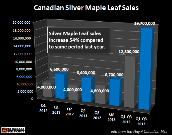 Canadian Silver Maple Leaf Sales Q3 2012