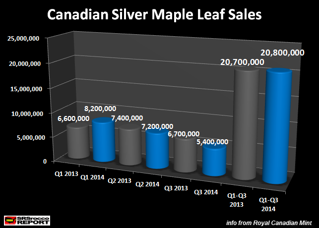 Canadian Silver Maple Sales Q1-Q3 2013-2014 NEw