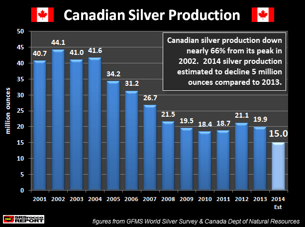 Canadian Silver Production 2001-2014 Est