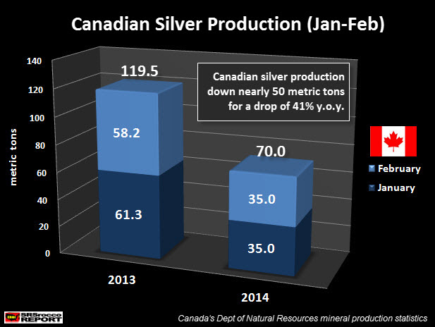 Canadian Silver Production Jan-Feb NEW