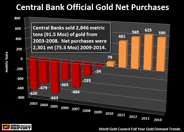 Central Bank Official Gold Net Purchases NEW