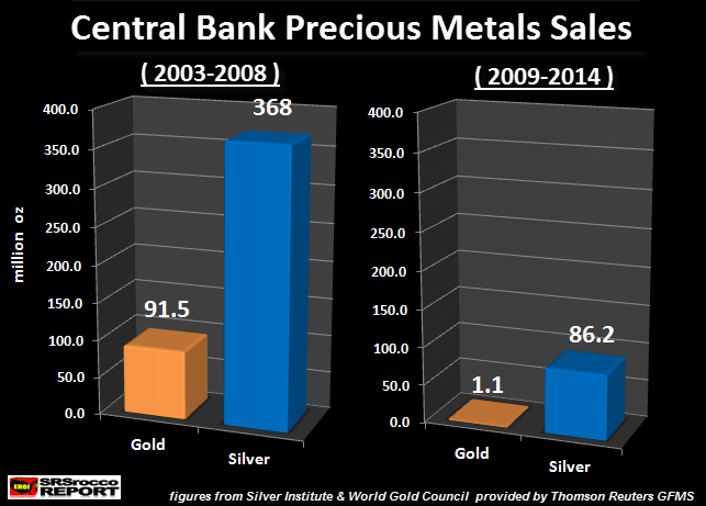 Central Bank Precious Mettals Sales