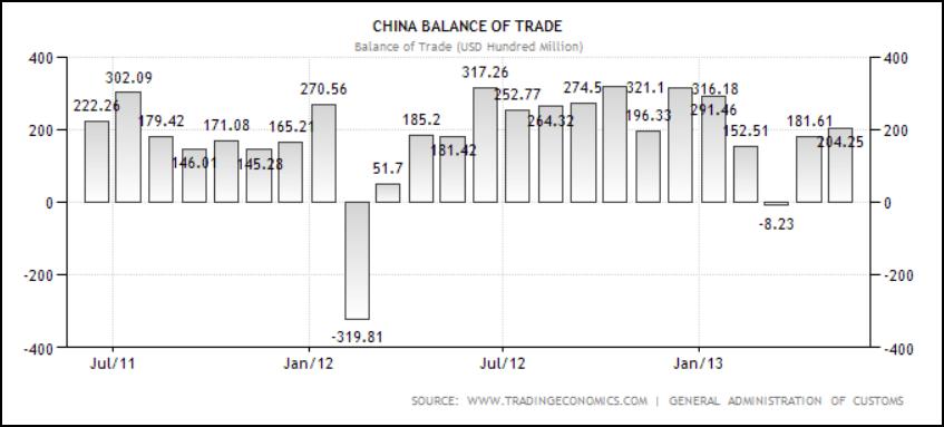 China Balance of Trade