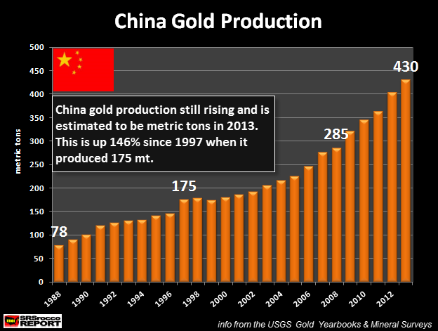 GOLD PRODUCTION WARS: The East Slays the West