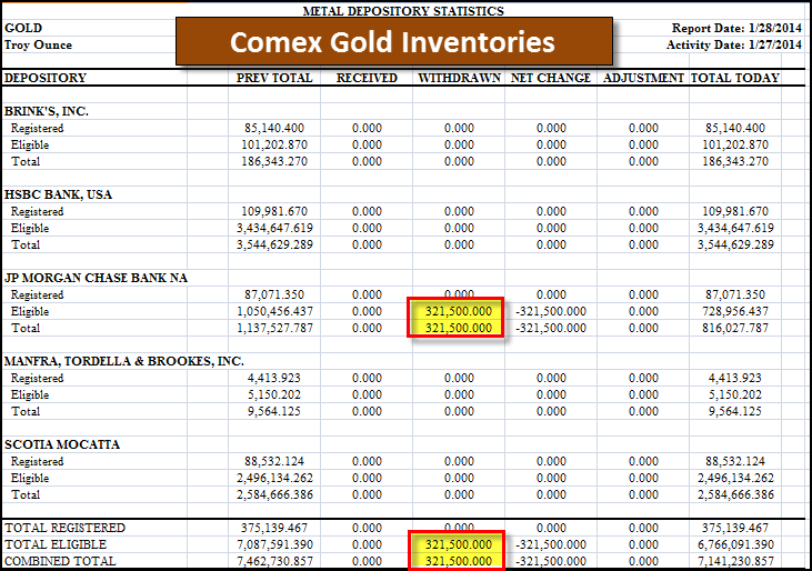 Comex Gold Inventories 012814