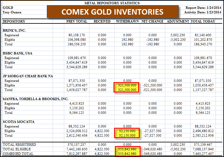 Comex Gold Inventories 12414