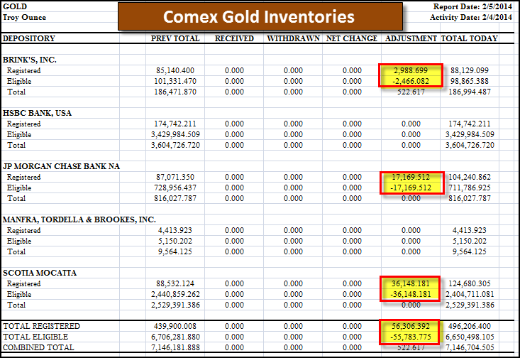 Comex Gold Inventories 20514