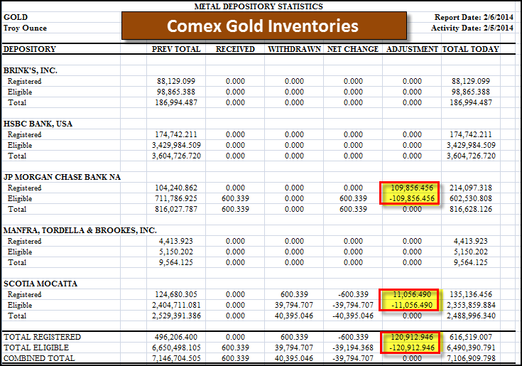 Comex Gold Inventories 20614