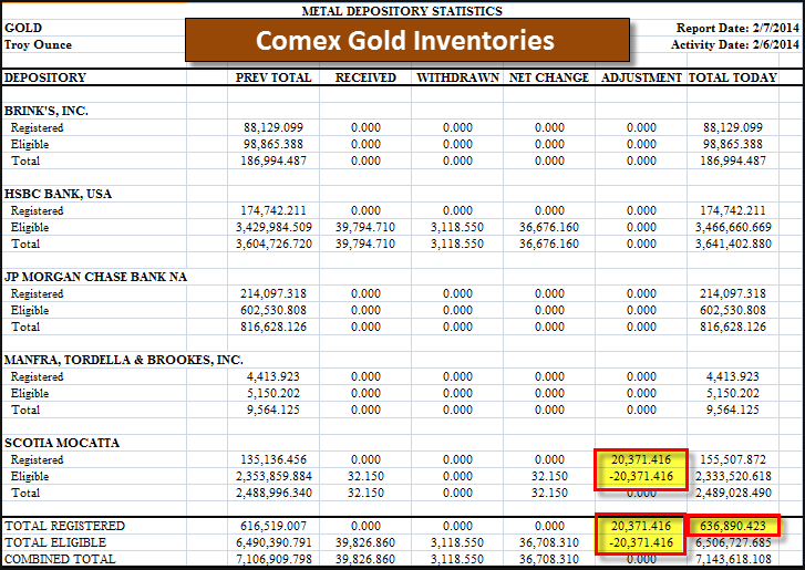 Comex Gold Inventories 20714