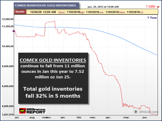Comex Gold Inventories 62513
