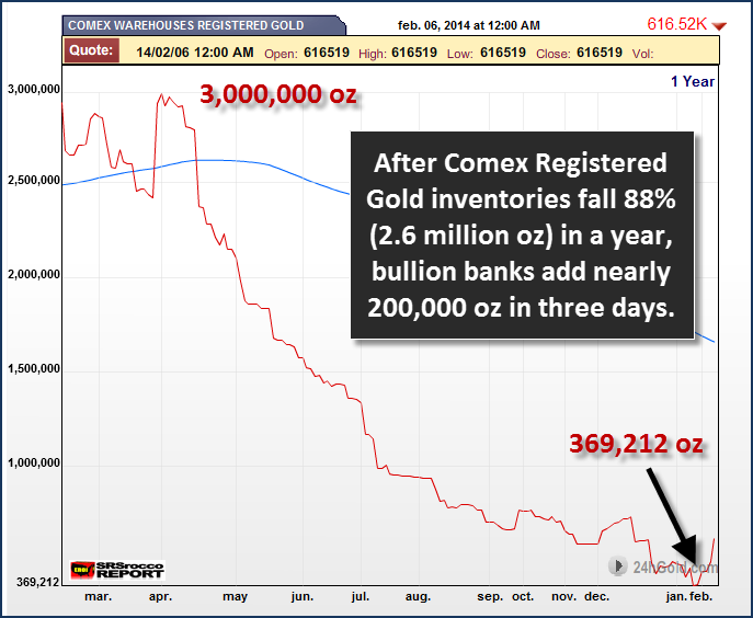 Comex Registered Gold 20614