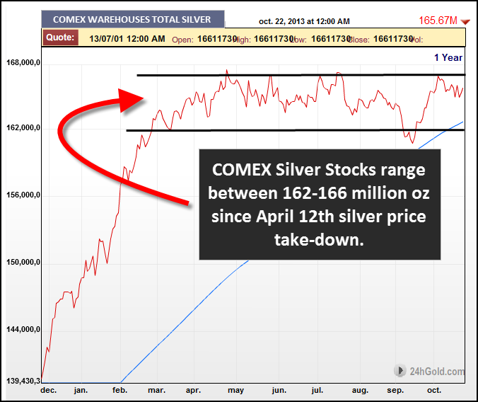 Comex Silver Inventories 102313 Chart