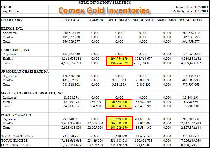 Comex gold 110414