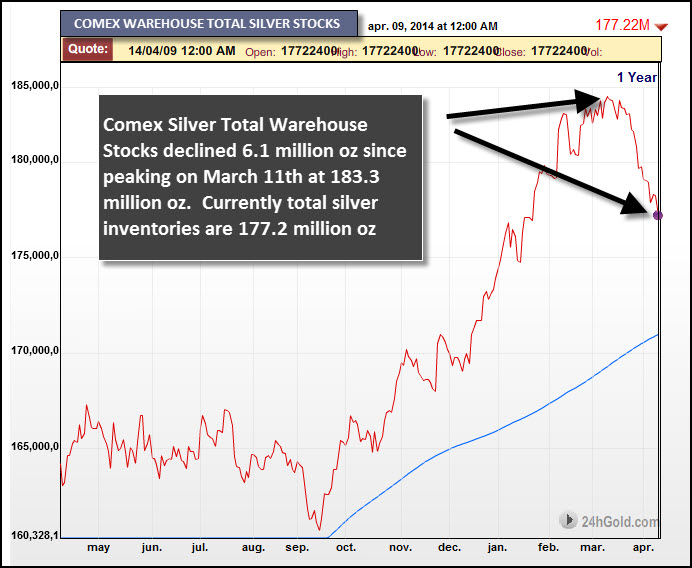Comex silver Total Stocks March 10 2014